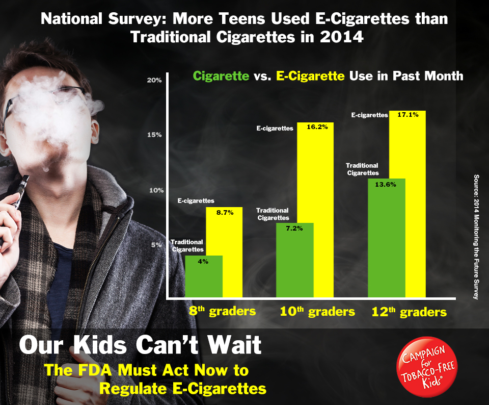 nicotine and traditional cigarettes Cigarettes could be an entryway to nicotine addiction and use of regular cigarettes for some kids though there is insufficient research on the long-term effects of using e-cigarettes in general, and certainly not.