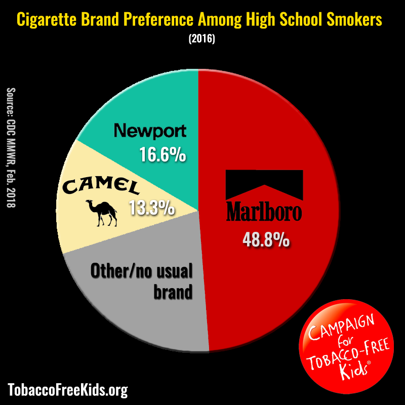 Marlboro, Newport and Camel Are Three Most Popular