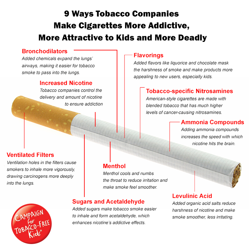 New Report Details How Tobacco Companies Have Made