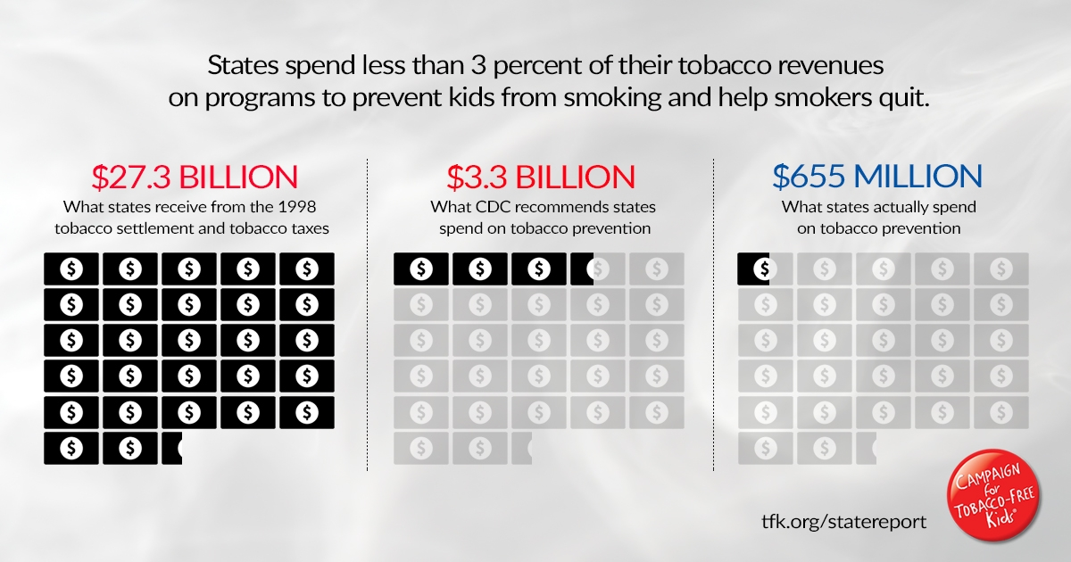 Broken Promises To Our Children Campaign For Tobacco Free Kids