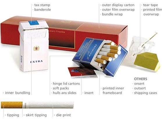 Illustration of parts of cigarette packaging